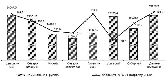 средняя зарплата по россии в 2012: